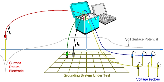 Advanced grounding concepts ground impedance and soil for Soil resistivity